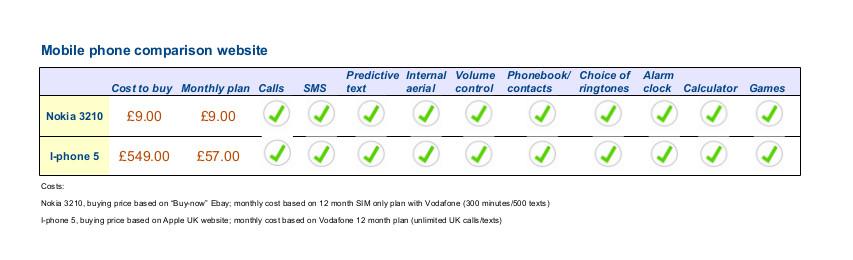phone comparison insurance